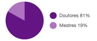 porcentagem-doutores.jpg